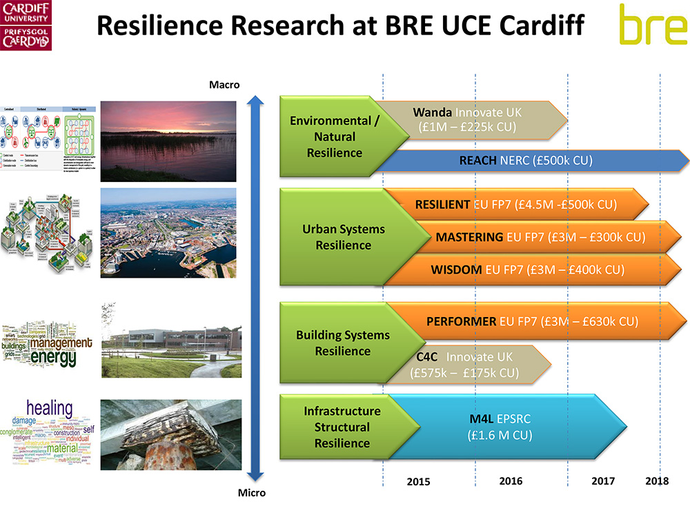 BRE Resilience research slide
