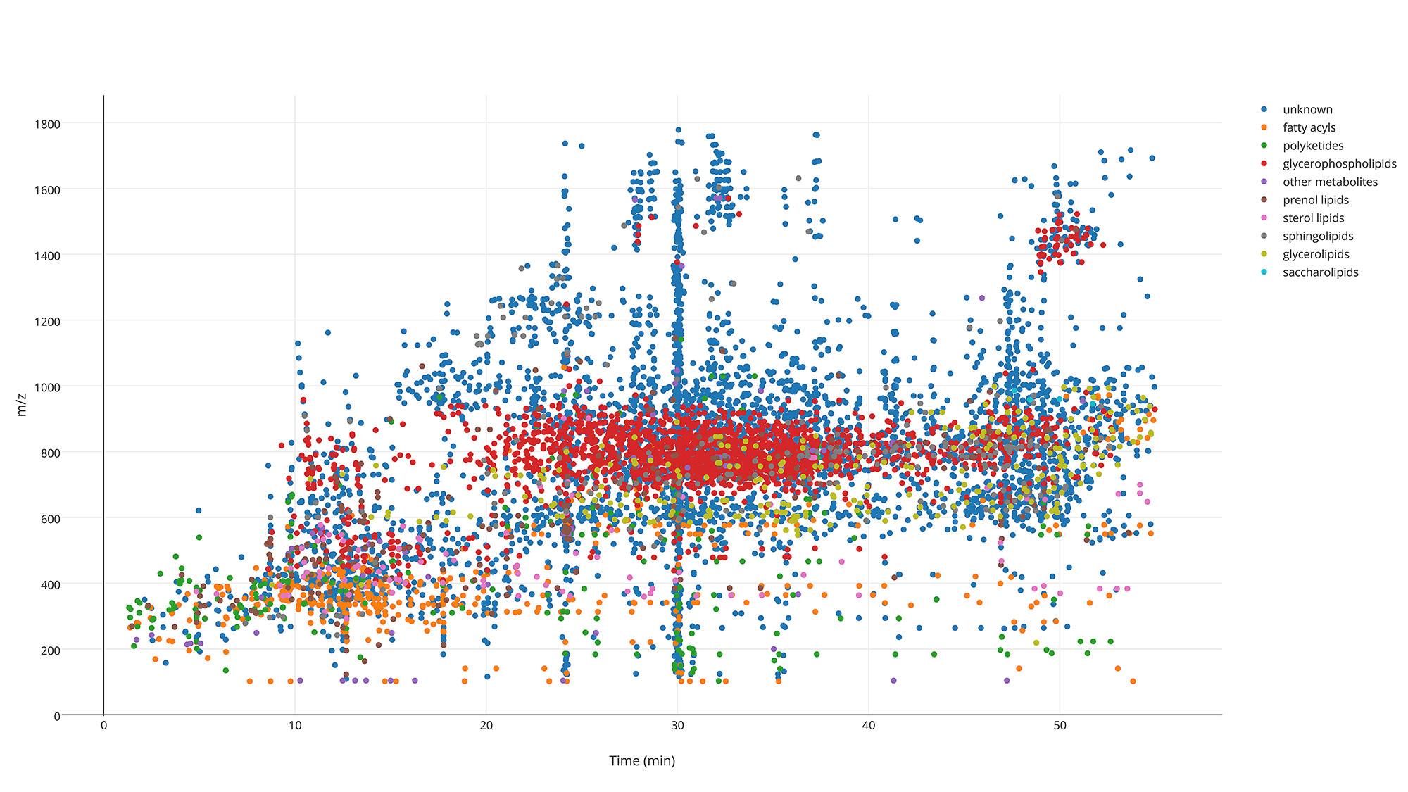 2D Scatter plot depicting lipids found by LipidFinder